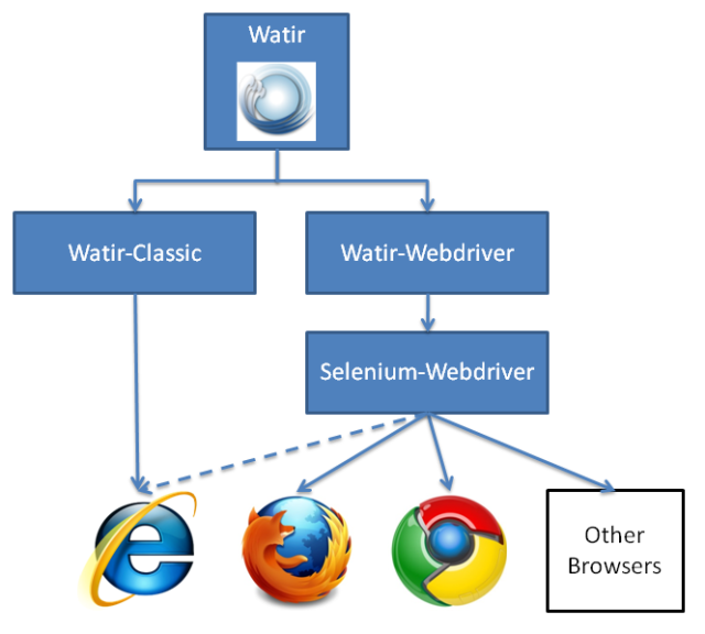 multithreading - Controlling the same browser instance ...