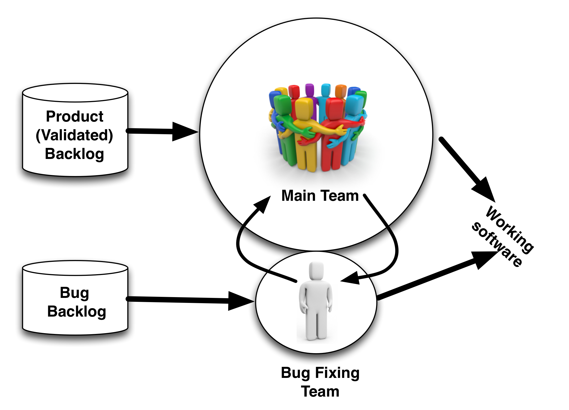 Main team focus on new product work while bug fixing team work on bugs