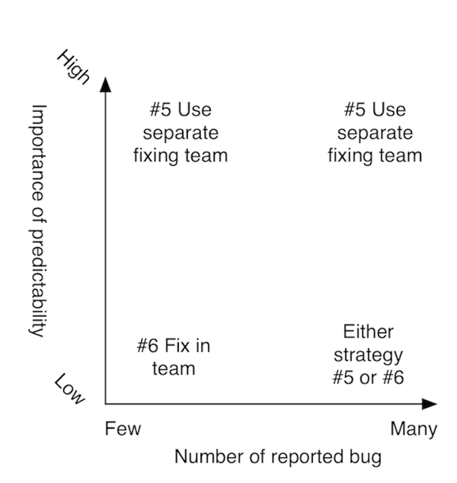 Summary of bug fixing strategy decision