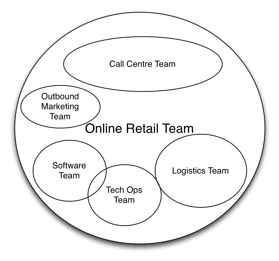 Nested teams at a retailer