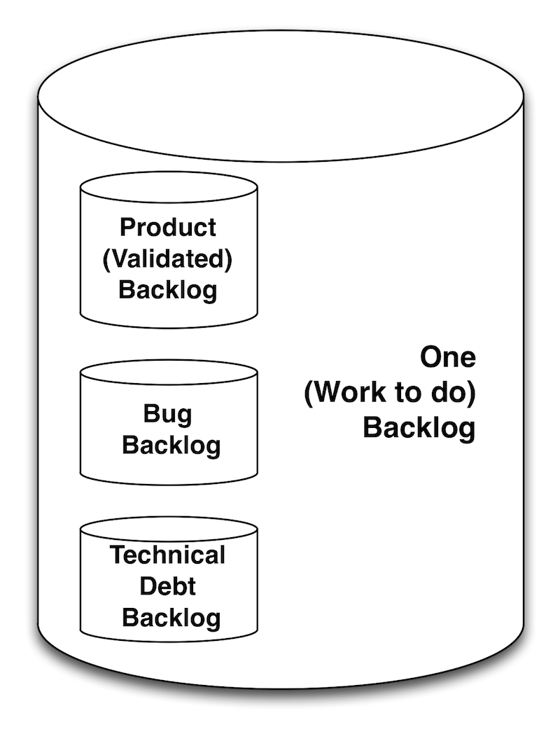 Ultimately all backlogs are one backlog - work to do