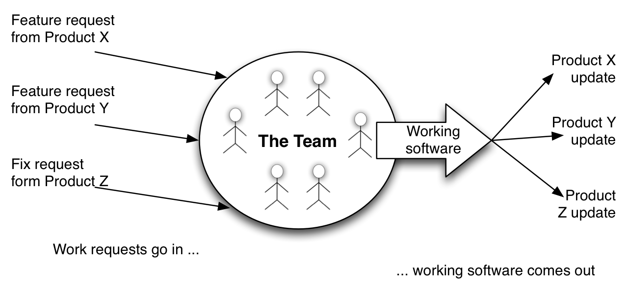 The team is the unit of production