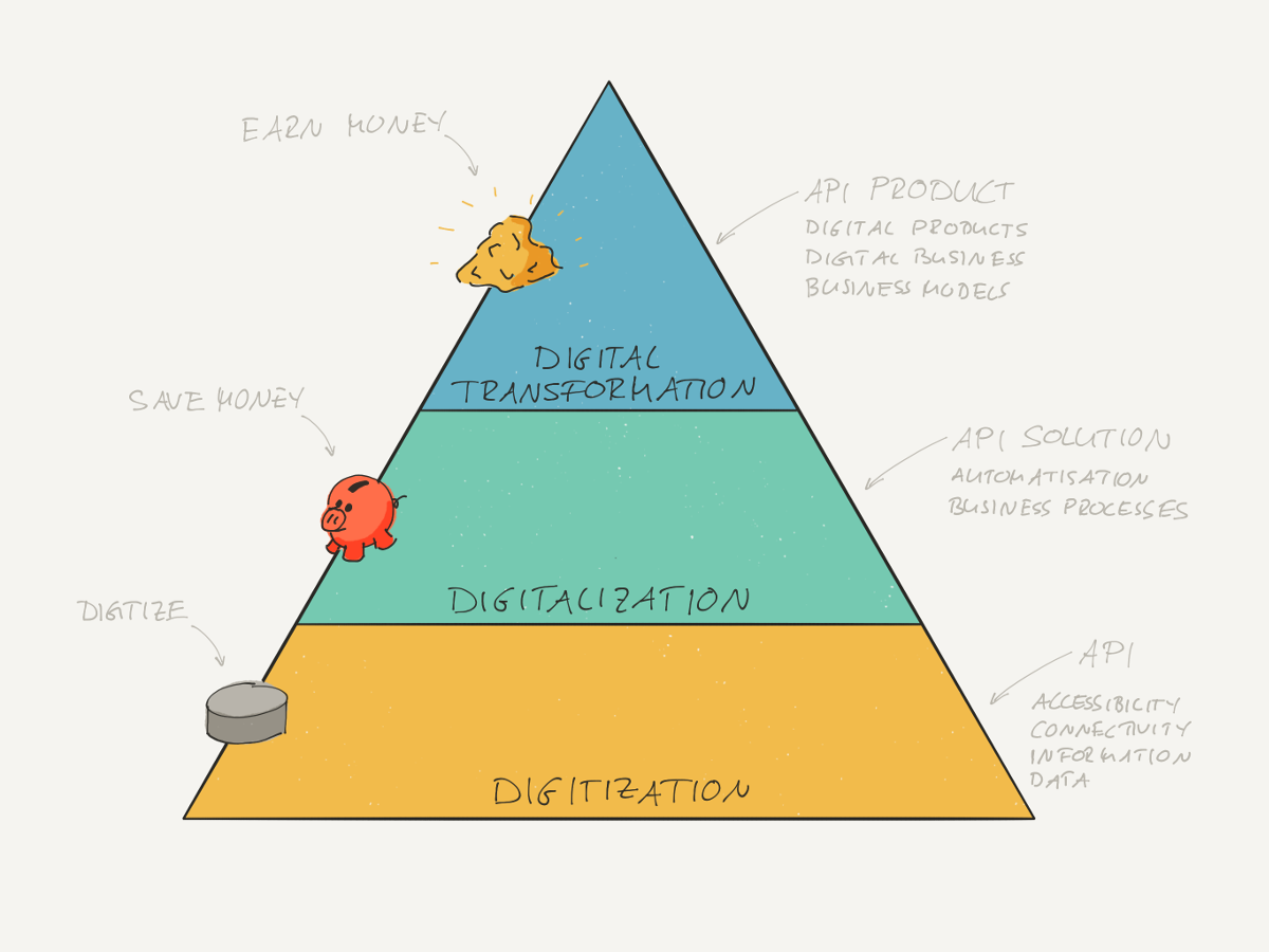 Pyramid of Digitalisation and API. API enables digitization, API solution enables digitalisation to save costs, and API product enables digital transformation to create new business.