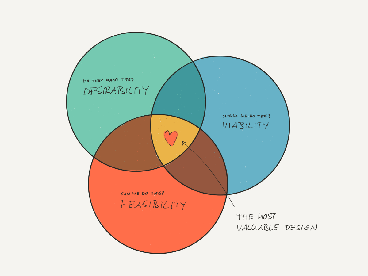 The intersection of desirability, viability, and feasibility determines the most valuable design.""
