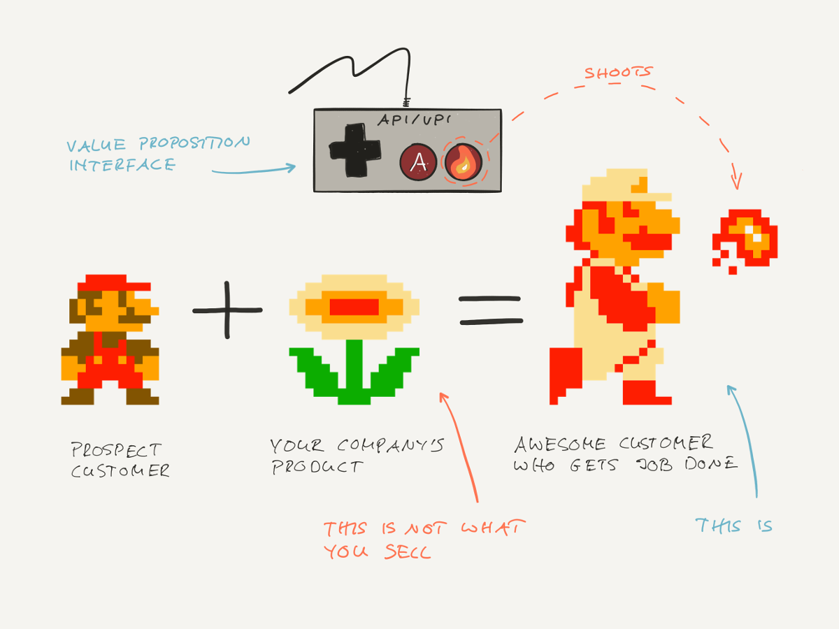 Value proposition and API explained with Super Mario analogy: Mario (Prospect Customer) gets Fire Flower (Product) and becomes Fire Mario (Awesome Customer) who gets the job done
